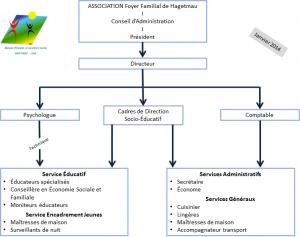 Organigramme MECS de Hagetmau et de Dax 2014